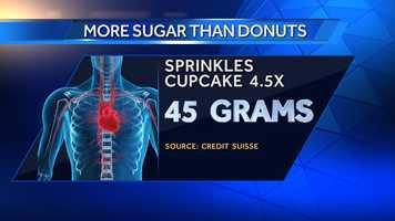 Sprinkles Red Velvet Cupcake has 45 grams of sugar.