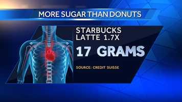 A Grande Starbucks Latte has 17 grams of sugar.
