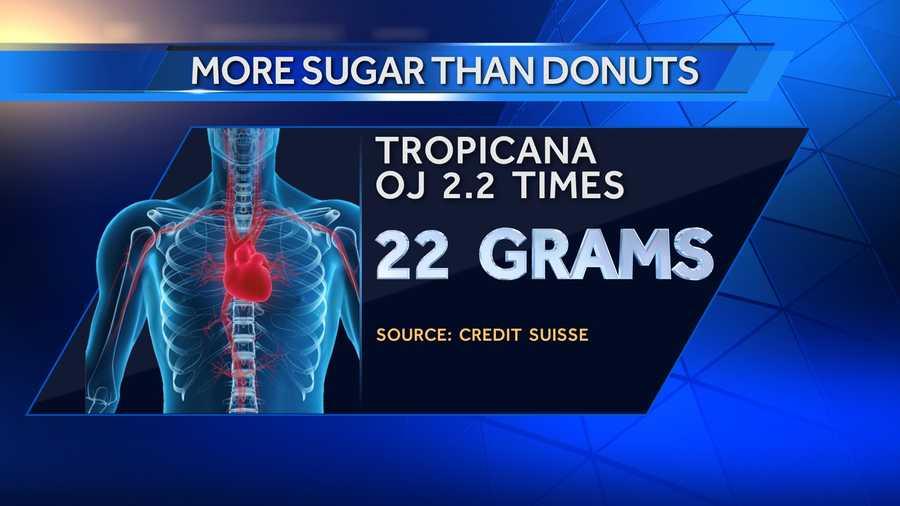 8 ounces of Tropicana 100% orange juice has 22 grams of sugar.