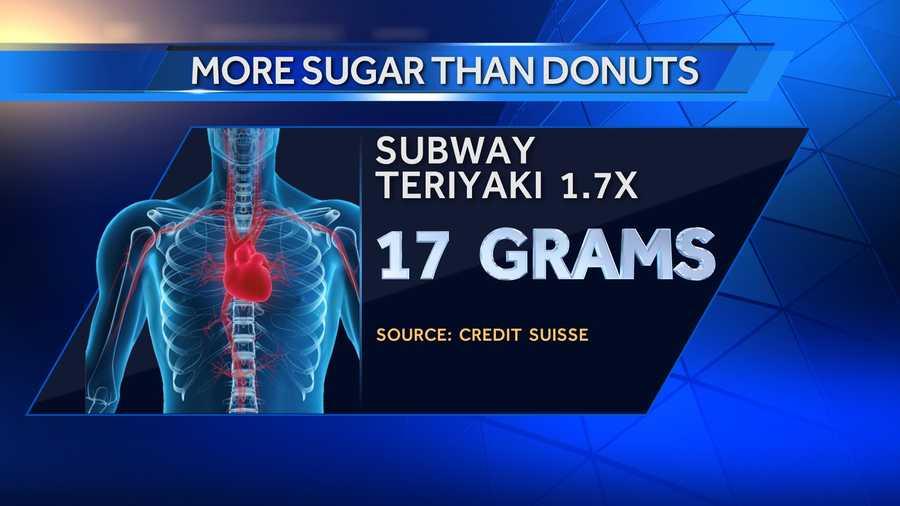 "A Subway 6"" Sweet Onion Teriyaki Chicken Sandwich has 17 grams of sugar."