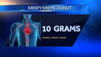 A Krispy Kreme doughnut has 10 grams of sugar.