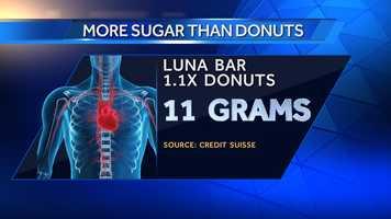 A Luna Bar Berry Almond has 11 grams of sugar.