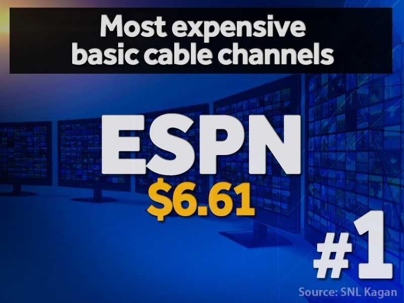 1. ESPN - $6.61 per cable subscriber (estimated)