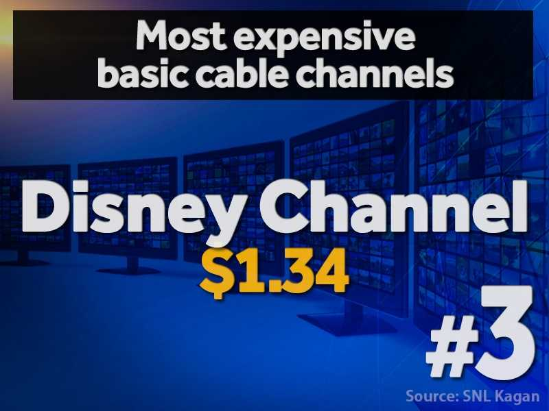 3. Disney Channel - $1.34 per cable subscriber (estimated)