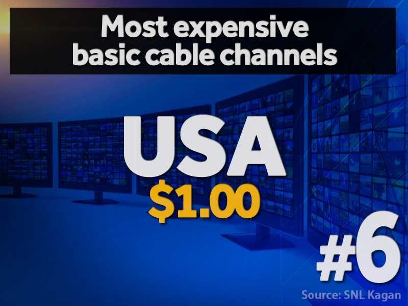 6. USA - $1.00 per cable subscriber (estimated)