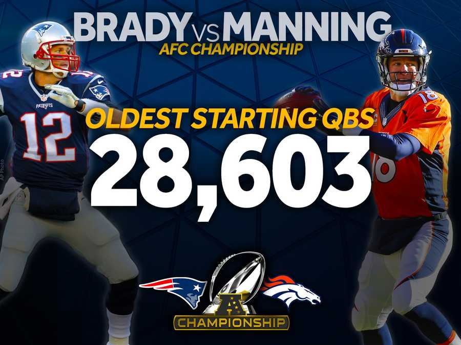 Brady and Manning will break the record for the oldest combined age of two starting quarterbacks in a playoff game. John Elway and Dan Marino held the previous record when the two met in the 1998 AFC Playoffs.