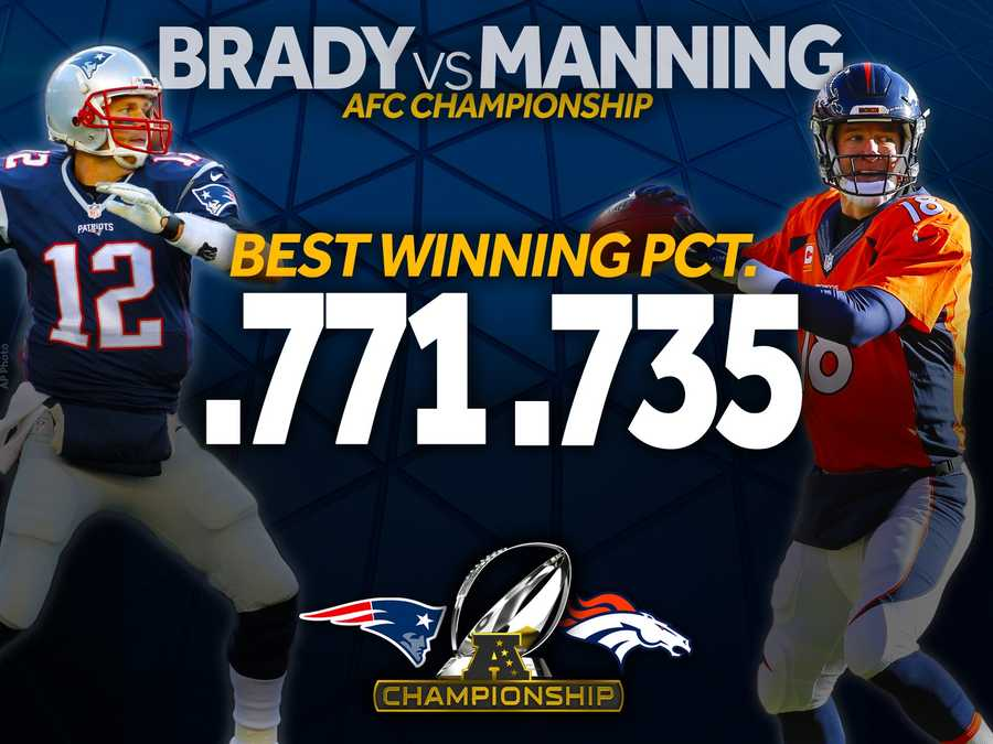 When it comes to wins (the only real stat that matters), Tom Brady holds the edge on Peyton Manning.