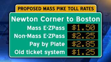 Interstate 90/Mass Pike from Newton Corner to downtown Boston. Pay by plate users should add an additional $.60 surcharge.
