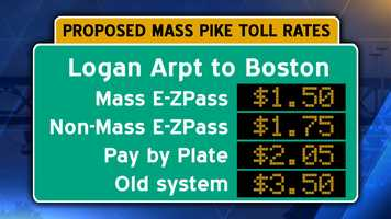 From Logan Airport to Boston.  Previously, tolls were only charged heading inbound into Boston.  That will change when the automated tolling system begins. Pay by plate users should add an additional $.60 surcharge.