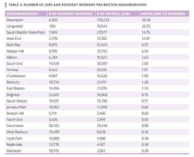 how boston gets to work disparities between the neighborhoods
