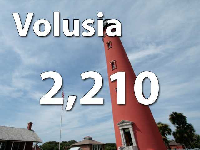 In Volusia County, 2,210 couples ended their marriage. Most of them did so in July with 233 divorces.