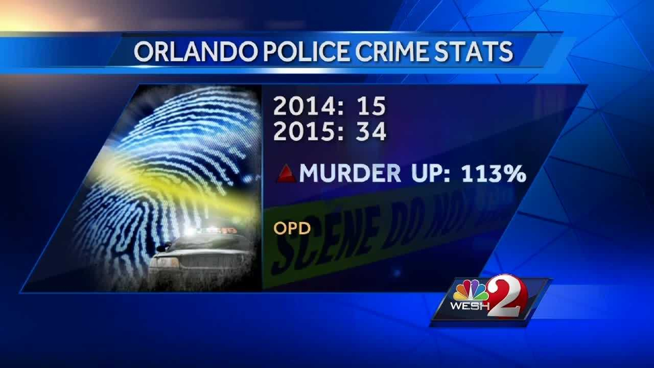 Violent crimes are way up in Orlando, but police are highlighting an overall decrease in crime. WESH 2 News Reporter Matt Grant has the story.