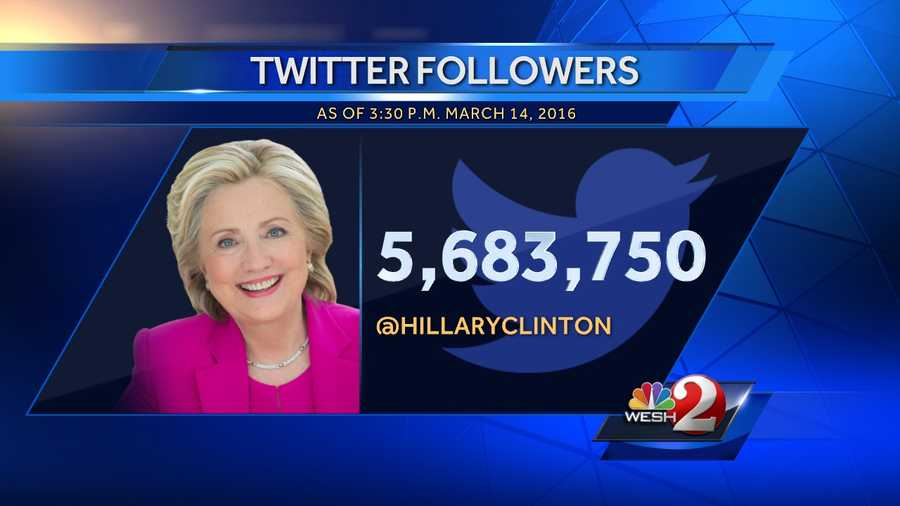 2. Hillary Clinton - 5,683,750 followers, 639 following, 4,713 tweets since April 9, 2013