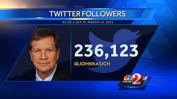 6. John Kasich - 236,123 followers, 10,005 following, 7,776 tweets since Dec. 10, 2008