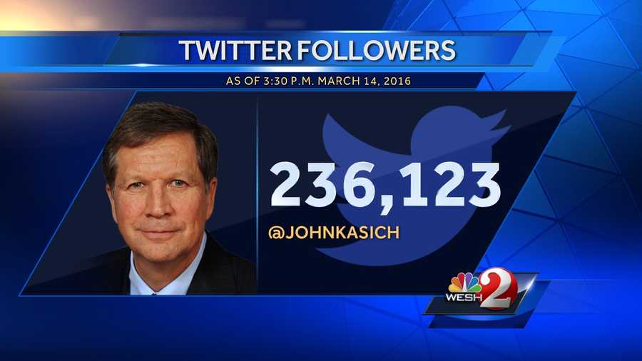 6. John Kasich - 236,123 followers, 10,005 following, 7,776 tweets since Dec. 10, 2008