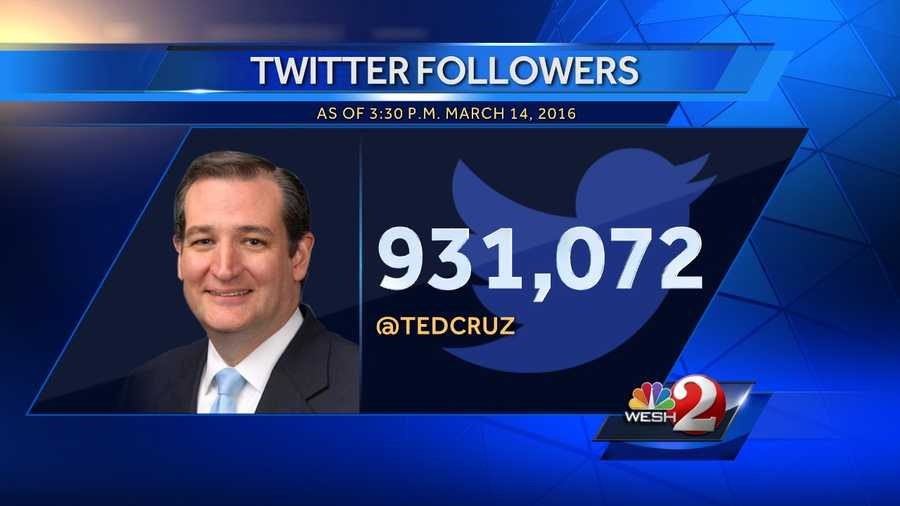5. Ted Cruz - 931,072 followers, 13,828 following, 15,033 tweets since March 6, 2009