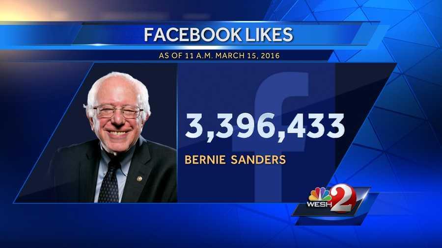 2. Bernie Sanders - 3,396,433 Facebook likes