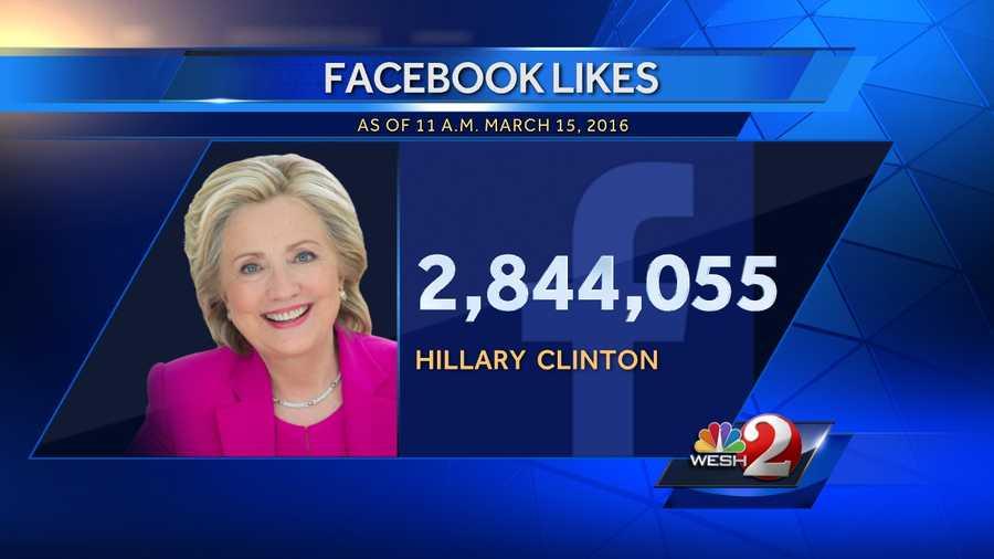 3. Hillary Clinton - 2,844,055 Facebook likes