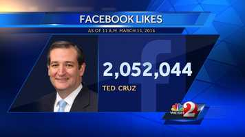 4. Ted Cruz - 2,052,044 Facebook likes