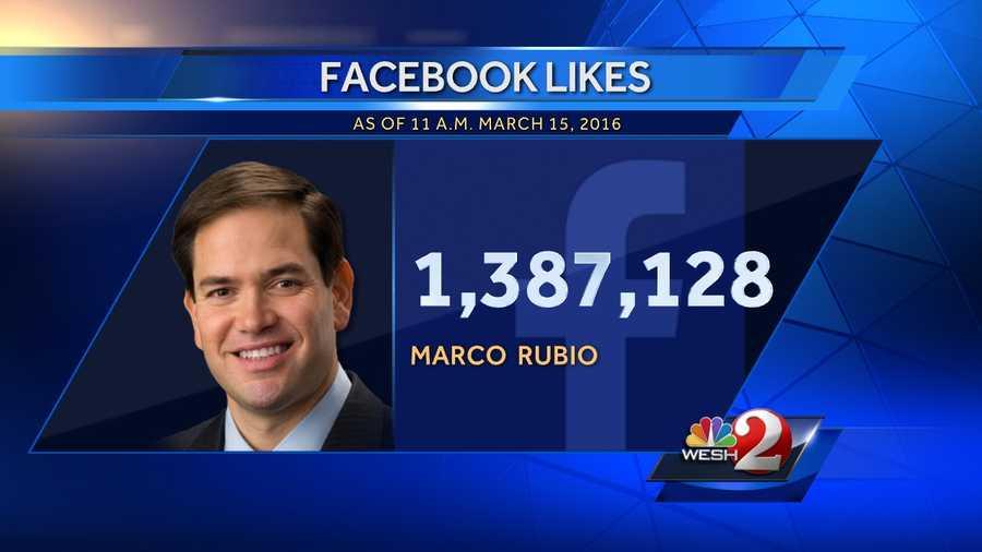 5. Marco Rubio - 1,387,128 Facebook likes
