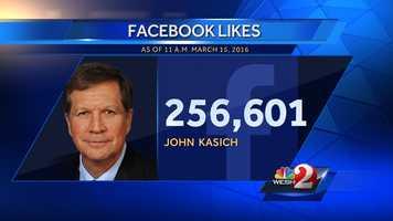6. John Kasich - 256,601 Facebook likes
