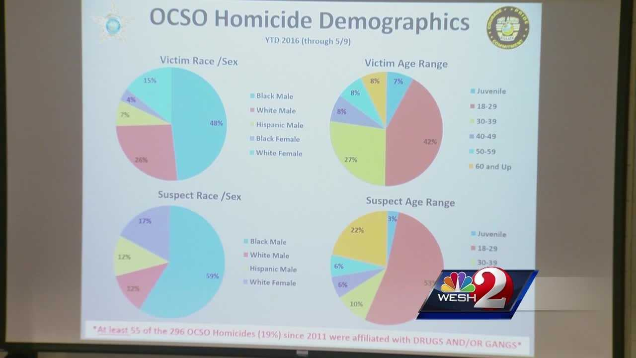 The first meeting of an Orange County task force, designed to prevent gun violence, was held Friday at Valencia College. Bob Kealing (@bobkealingwesh) has the story.