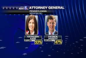 For state attorney general, on the Democratic side Kathleen Kane will be the nominee, beating Patrick Murphy. She will face Republican David Freed of Cumberland County in the November election.