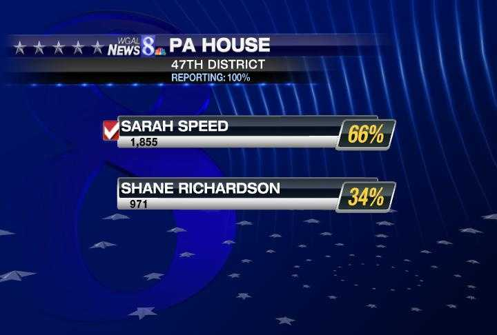 In York County's 47th state House district, Democrat Sarah Speed got a landslide victory over Shane Richardson. She will face incumbent Republican Keith Gillespie in November.