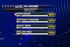 The 92nd state House district includes Cumberland and York counties. There is no incumbent because Republican Scott Perry is running for the U.S. House. On the Republican side, Mike Regan finished 15 points ahead of his closest challenger Scott Derr. Regan will face Democrat Charles Comrey in November.