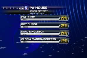 The closest state House race in the Susquehanna Valley was for the 103rd District in Dauphin County, which represents Harrisburg, where longtime incumbent Ron Buxton is not seeking re-election. City Councilwoman Patty Kim defeated Roy Christ by fewer than 50 votes. No Republicans ran.