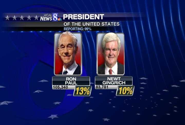 ... beating Ron Paul and Newt Gingrich who got 13 and 10 percent, respectively.