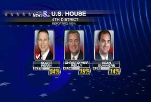 ... State Rep. Scott Perry defeated six other Republican contenders.