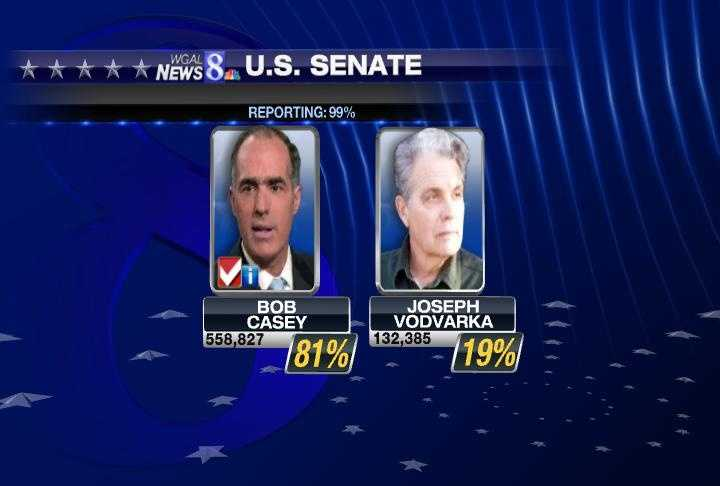 For the U.S. Senate, Democratic incumbent Bob Casey Jr. had a landslide win over challenger Joseph Vodvarka. Casey will face Republican Tom Smith in the fall, who got 39 percent of the vote. Sam Rohrer was second followed by Stephen Welch.