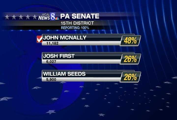 On the Republican side, John McNally won.