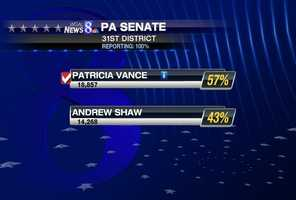 In the 31st state Senate district, which includes Cumberland and York counties, incumbent Pat Vance beat Andrew Shaw for the Republican nomination. There will be no Democrat on the November ballot.