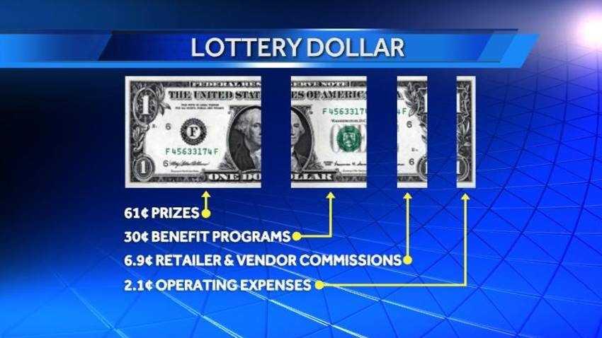 Lottery dollar breakdown