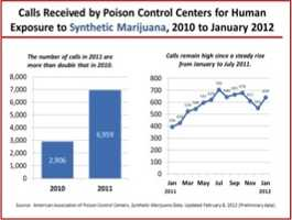 According to the American Association of Poison Control Centers, 2,906 calls relating to human exposure to synthetic marijuana were received in 2010. Twice that number (6,959) were received in 2011, and 639 had been received as of January 2012.