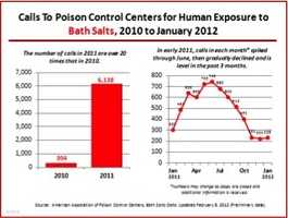 According to the American Association of Poison Control Centers, the number of calls related to bath salt exposure received by poison control centers across the country increased by more than 20 times in 2011 alone, up from 304 in 2010 to 6,138