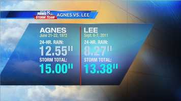 From Sept. 3 to Sept. 8 of last year, we received 13.45 inches of rain at Harrisburg International Airport. That amount of rain was second only to the rain from Agnes in 1972. (Check out our Classroom Weather page, where I have a piece explaining the flooding from Lee.)