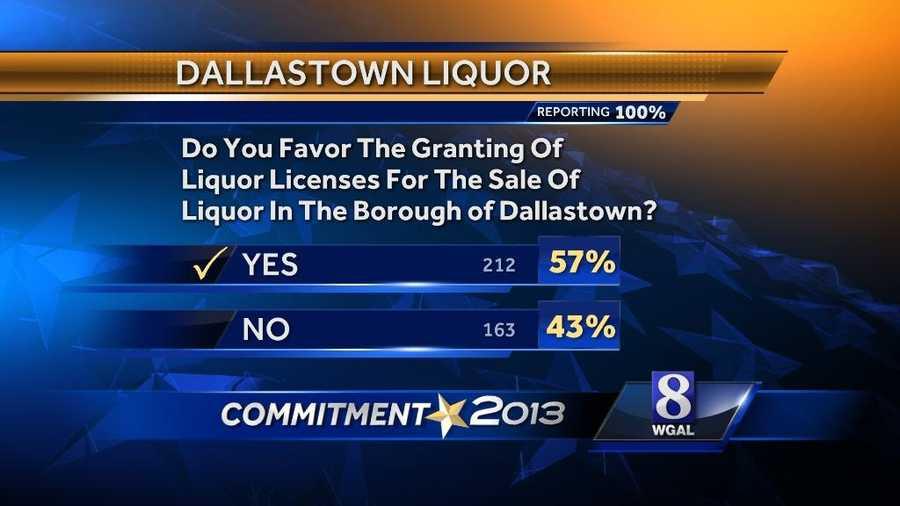 Dallastown liquor referendum