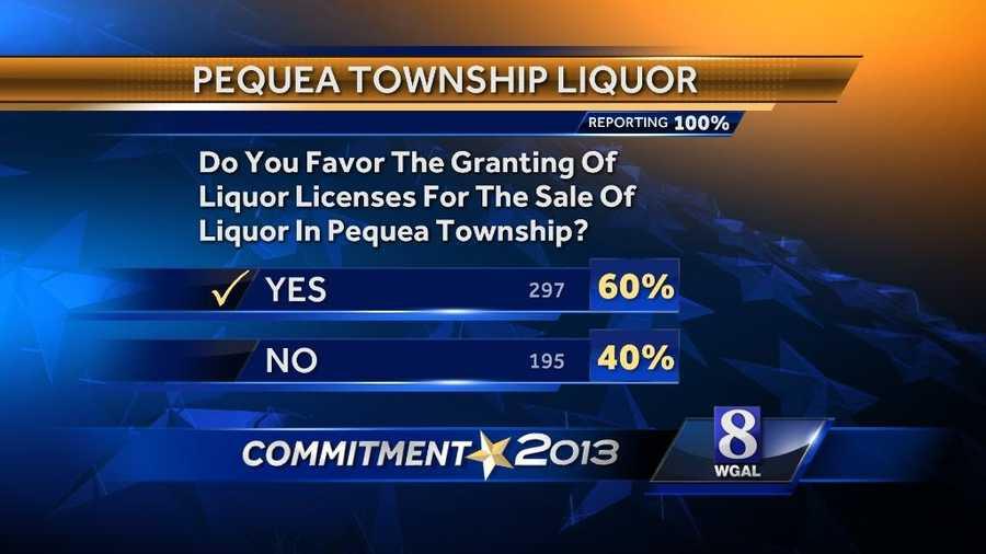 Pequea Township liquor referendum