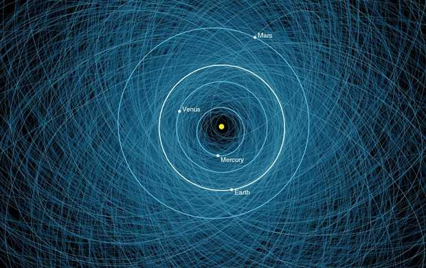 This graphic shows the orbits of the more than 1,000 known Potentially Hazardous Asteroids, or PHAs. The tumbling boulders of rock and ice are more than 140 meters across and will pass within 7.5 million kilometers of earth, which is about 20 times the distance to the moon.