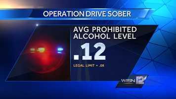 Average prohibited alcohol level was .12
