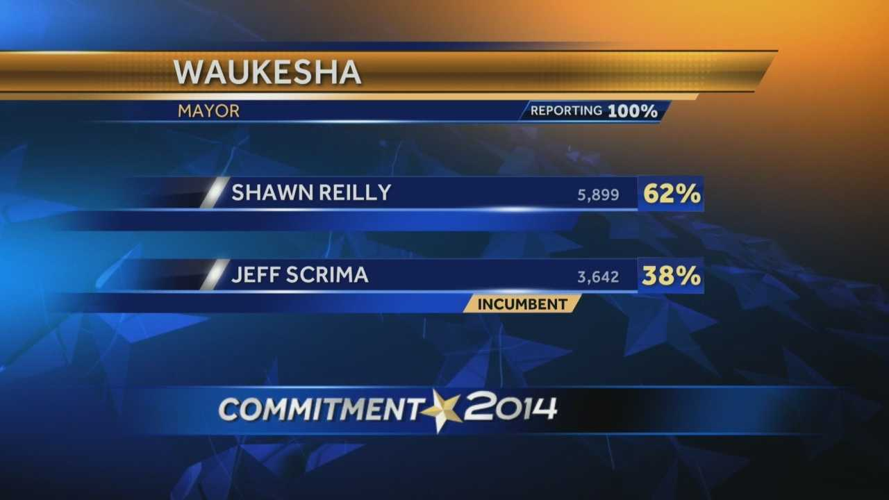 In Waukesha, city residents elected a new mayor, while county residents rejected a bid by Kathy Nickolaus on the county board.