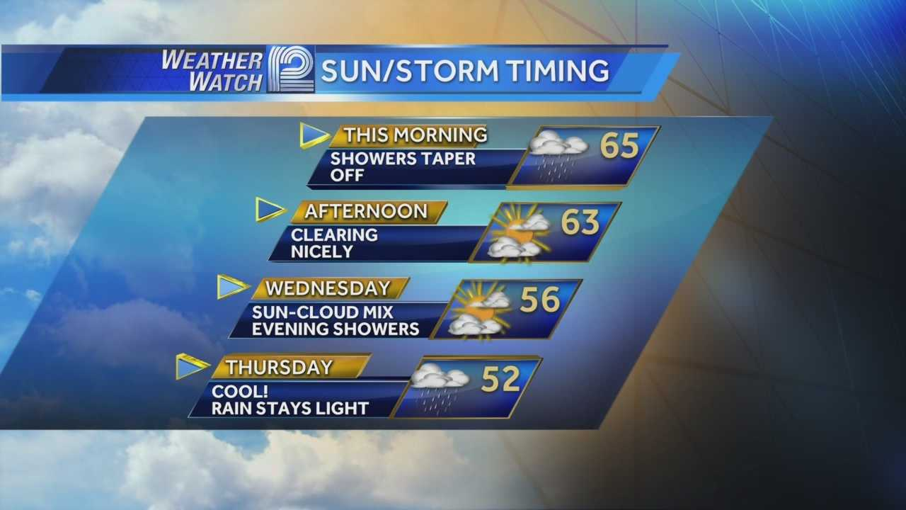 A few lingering showers on Tuesday morning will give way to breaks of sun later in the afternoon