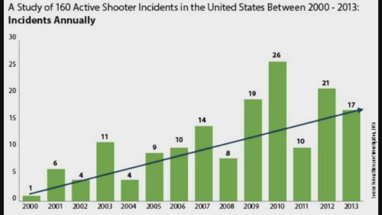 FBI people should prepare as active shooter situations rise