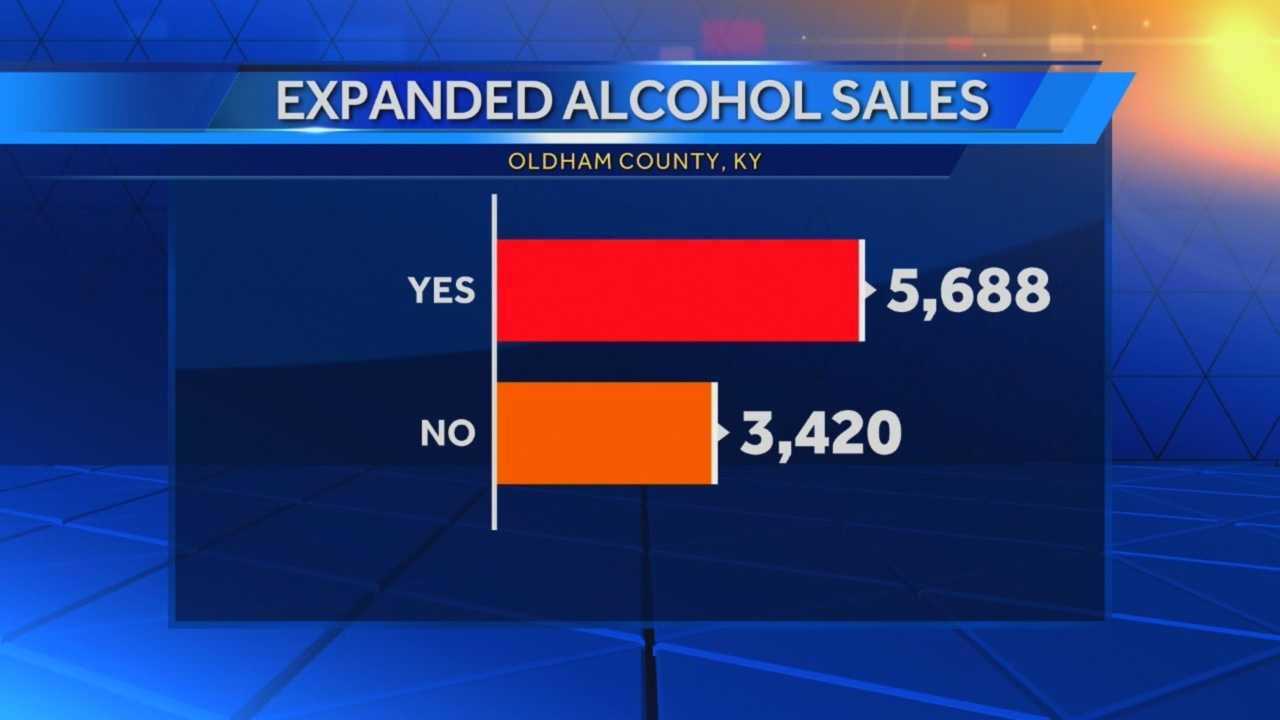 Oldham County voters elect to expand alcohol sales - what happens next?