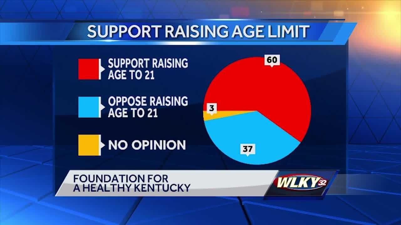 Kentucky lawmakers recently introduced a bill to change the legal age from 18 to 21.