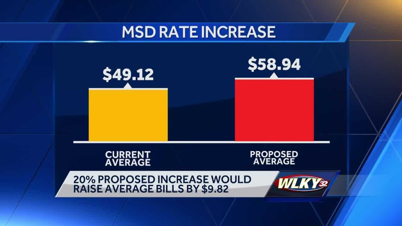 A representative for MSD said the hike will require approval of Louisville Metro Council.