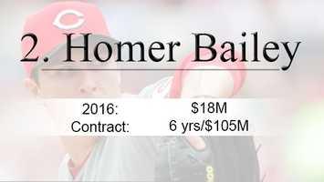 Stats via Baseball Reference